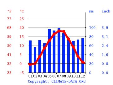 Heidenheim Wetter