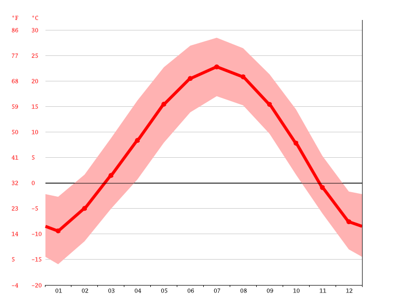 Temperature graph, Datong