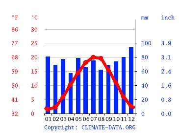 Wetter Sinsheim
