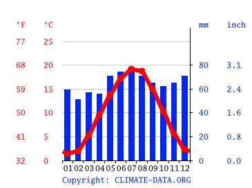 Wetter Steinbach Taunus