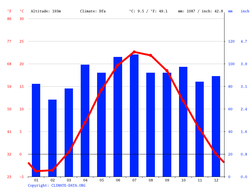 Climograph // Weather by Month, Niagara Falls