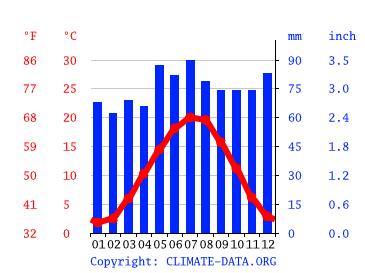 Wetter Landau In Der Pfalz