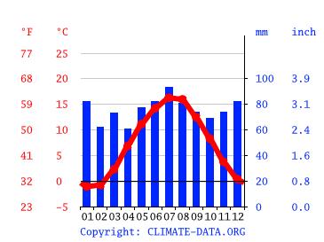 Wetter Altenau