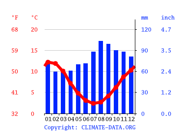 Miena Climate Average Temperature Weather By Month Miena Weather Averages Climate Data Org