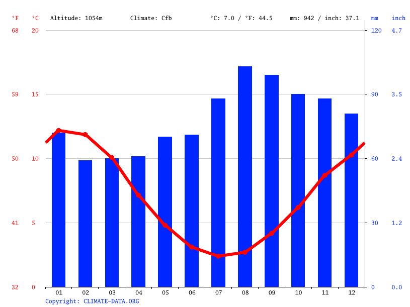 Climate graph // Weather by Month, Miena