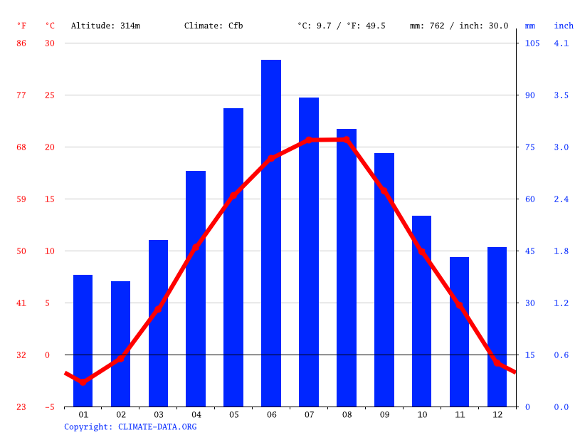 Climate graph // Weather by Month, Târgu Mureș