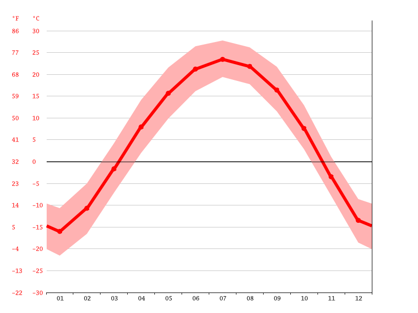 Temperature graph, Dehui