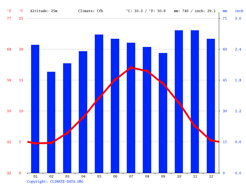 Climate graph // Weather by Month, Lassington