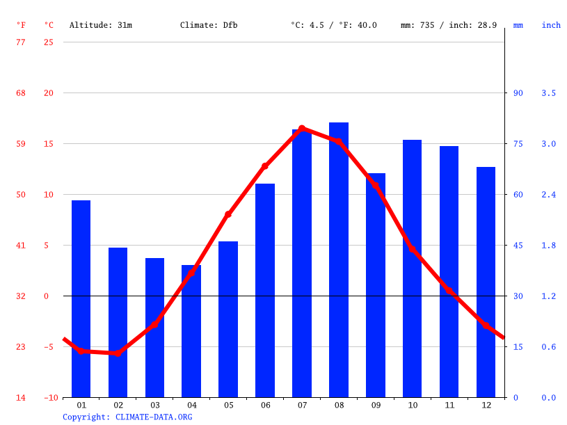 Climate graph // Weather by Month, Ansmark