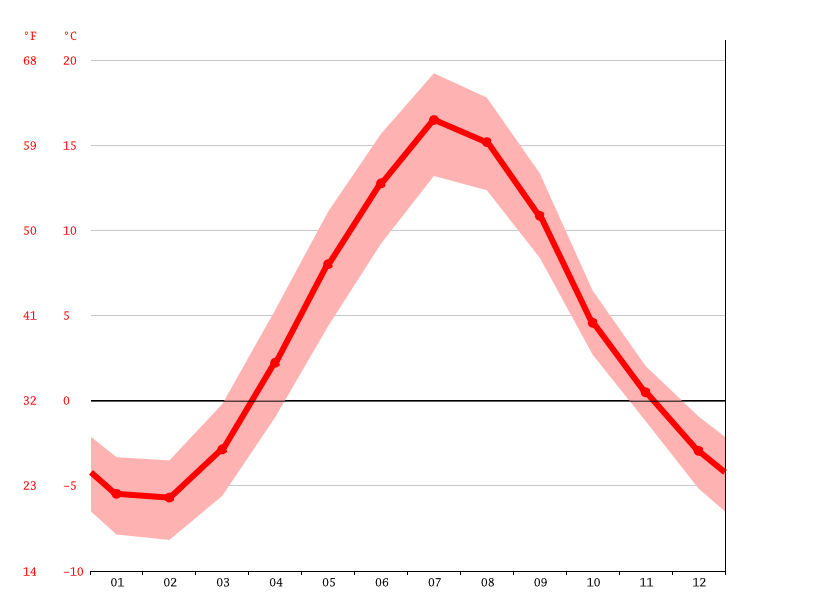 Temperature graph, Ansmark