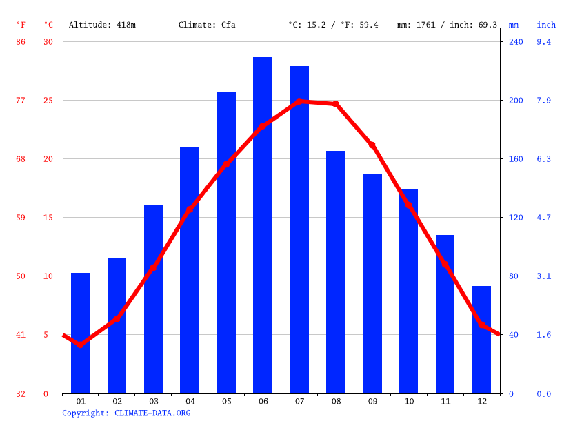 Climate graph // Weather by Month, Enshi