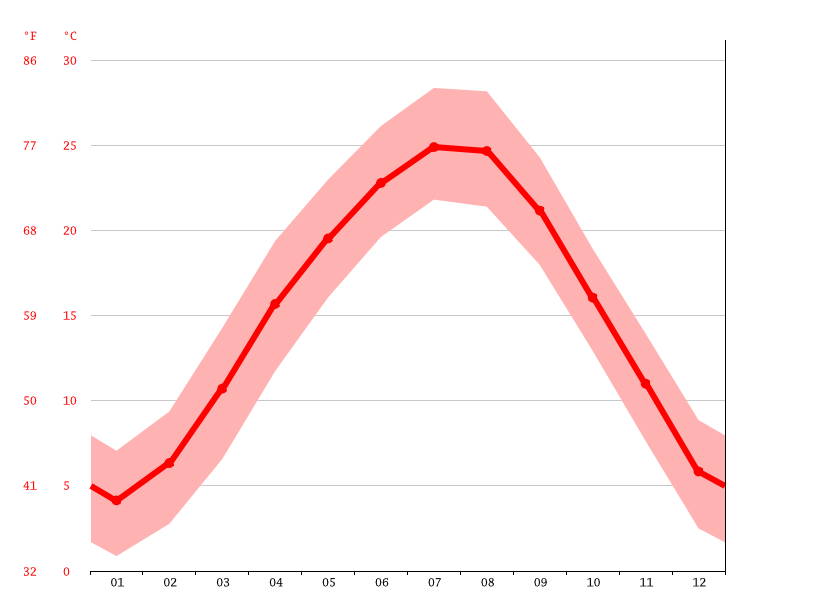 Temperature graph, Enshi