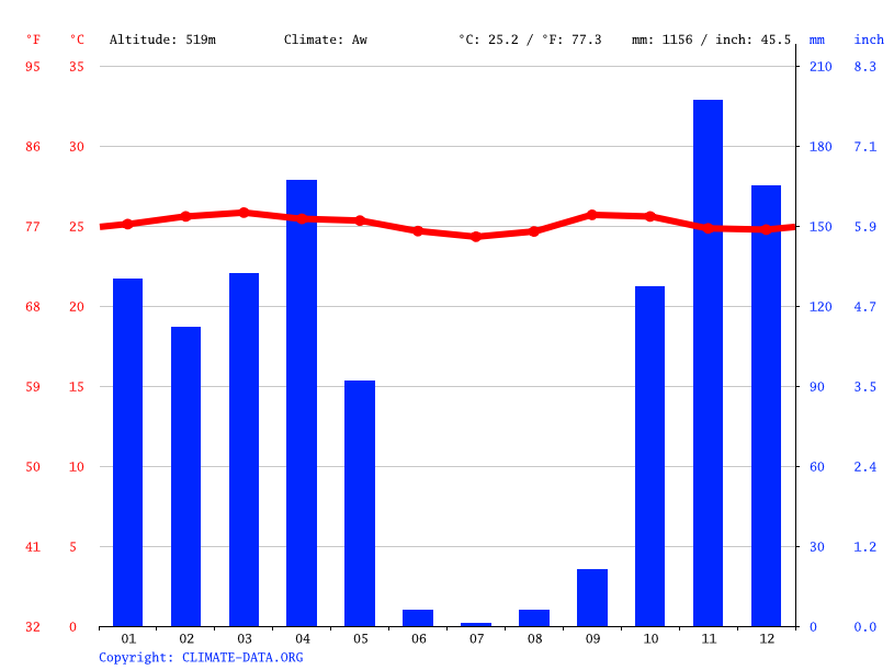 Climate graph // Weather by Month, Mitendi