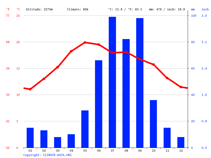 Climate graph // Weather by Month, Pozos de Gamboa