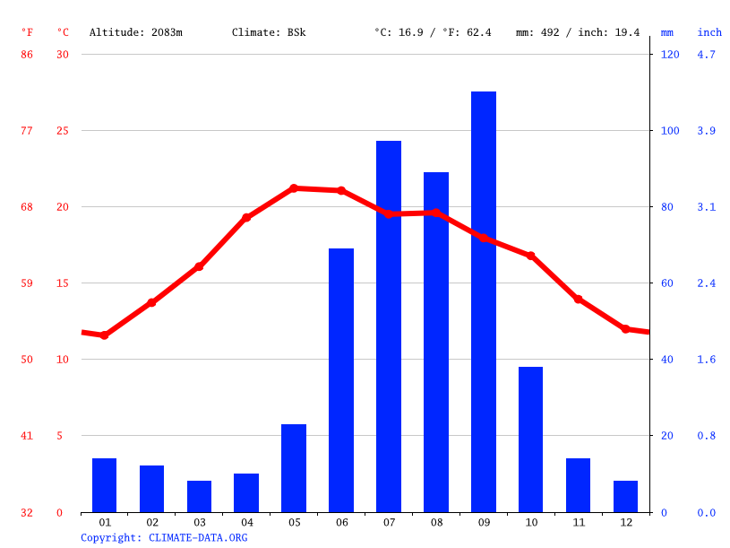 Climograph // Weather by Month, Estación Gutiérrez