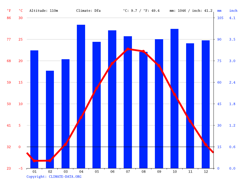 Climate graph // Weather by Month, St. Catharines