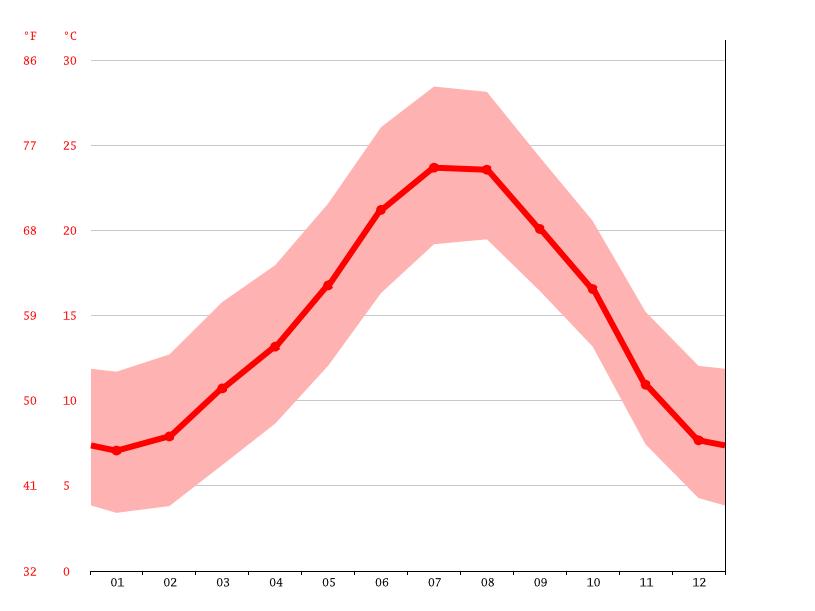 Diagrama De Temperatura La Bisbal Del Penedès