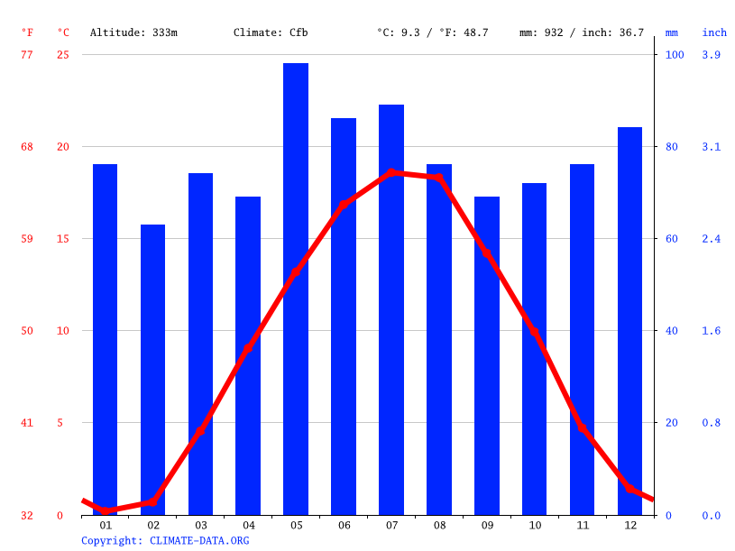 Climate graph // Weather by Month, Tübingen