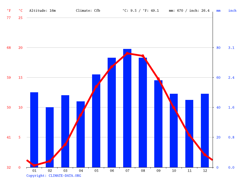 Climate graph // Weather by Month, Pasewalk