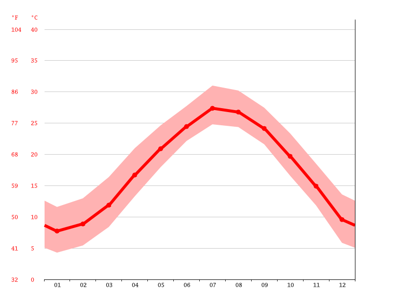 Temperature graph, Fuding