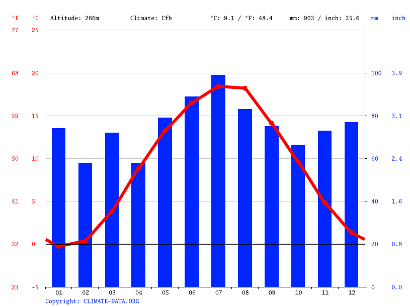 Climate graph // Weather by Month, Zwickau