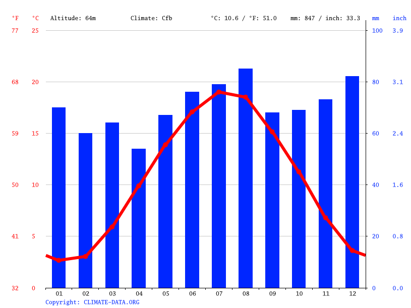 Climate graph // Weather by Month, Bonn