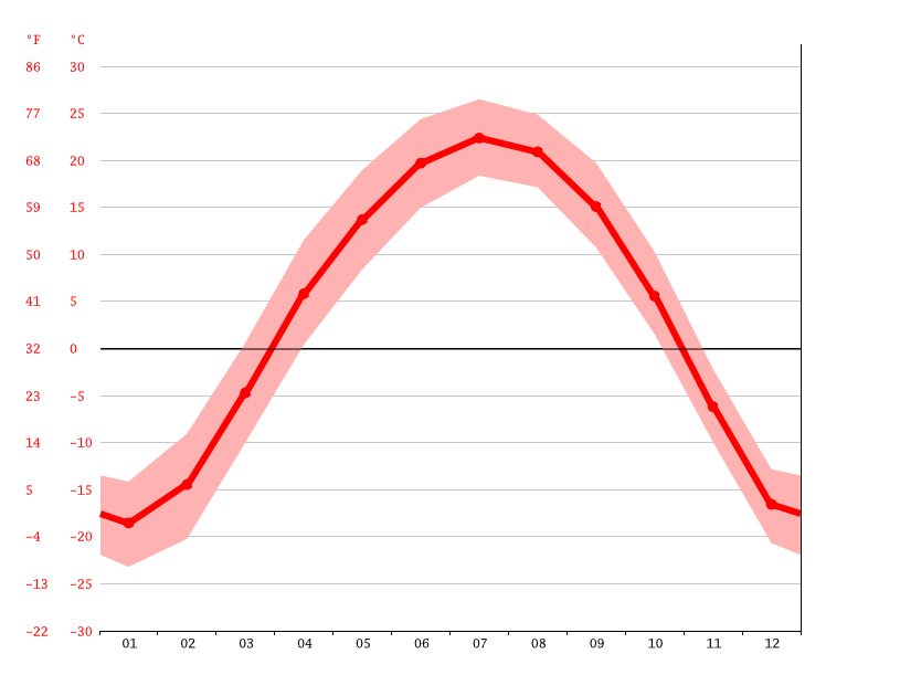 Temperature graph, Fujin
