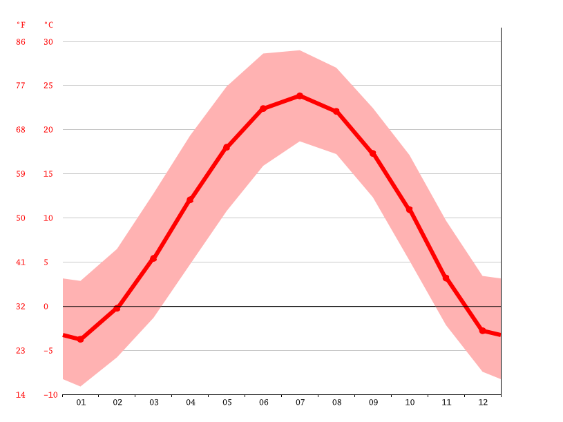 Temperature graph, Fenyang