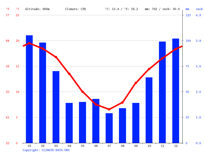 Climate graph // Weather by Month, Wollomombi