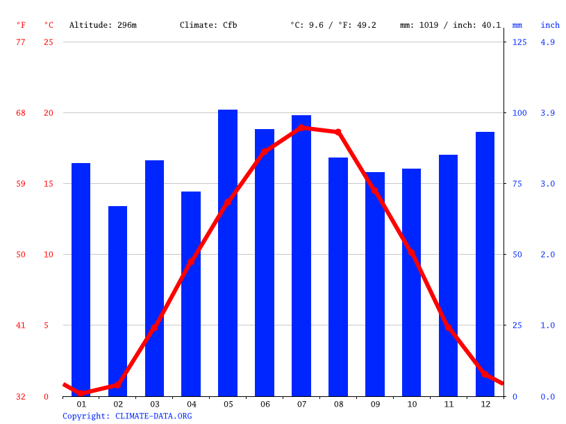 Climate graph // Weather by Month, Uhingen