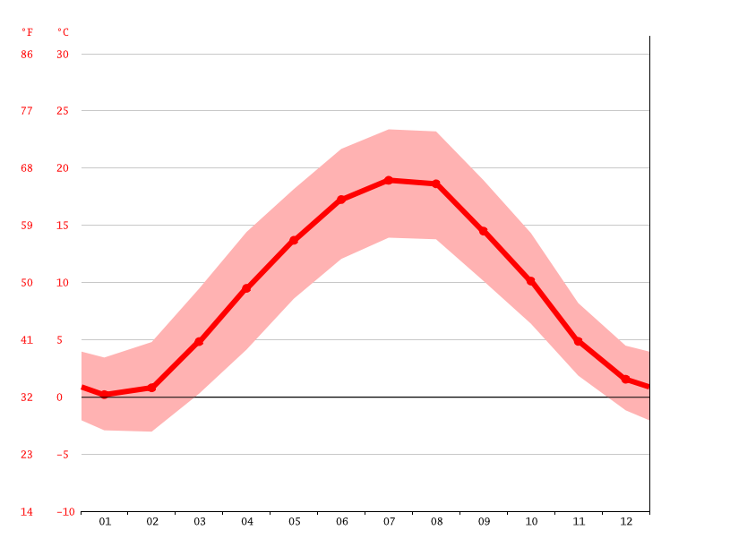 average temperature, Uhingen