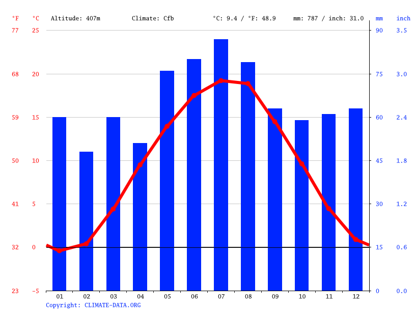 Climate graph // Weather by Month, Schwandorf