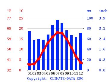 Wetter Leer Ostfriesland