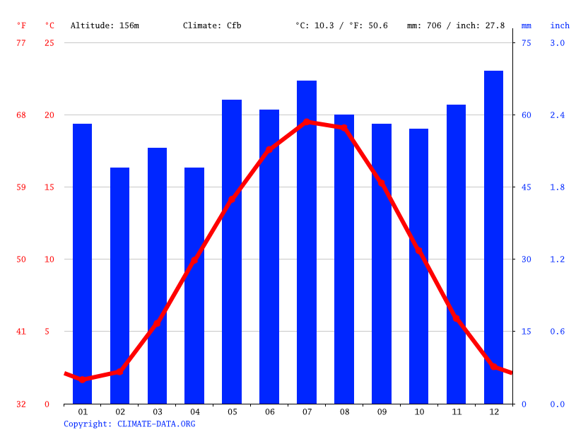 Climate graph // Weather by Month, Niddatal