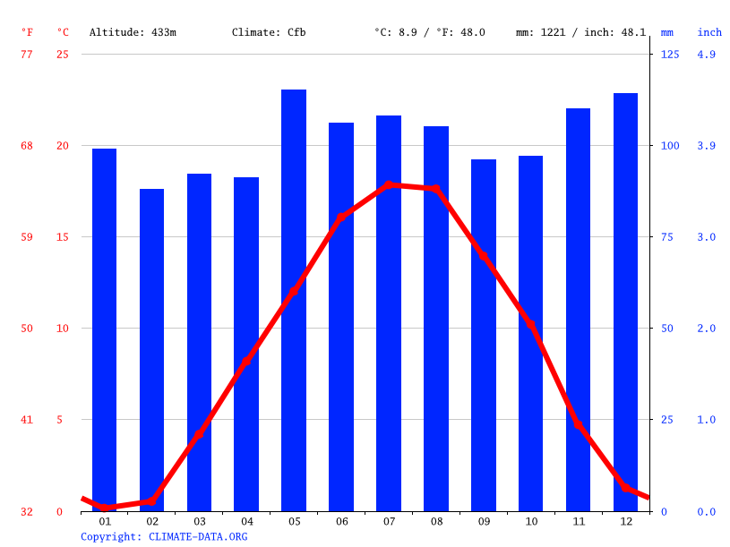 Climate graph // Weather by Month, Yverdon-les-Bains