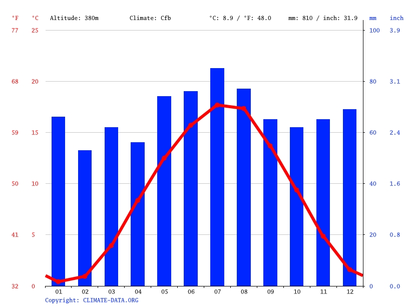 Climate graph // Weather by Month, Hessisch Lichtenau