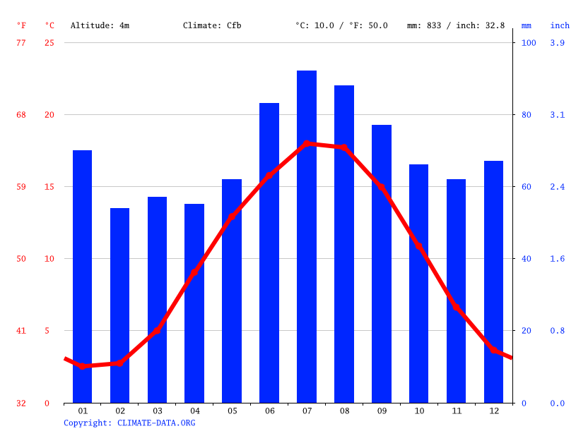 Climate graph // Weather by Month, Wilhelmshaven