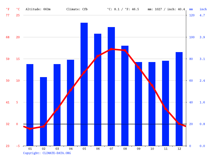 Climate graph // Weather by Month, Geisingen