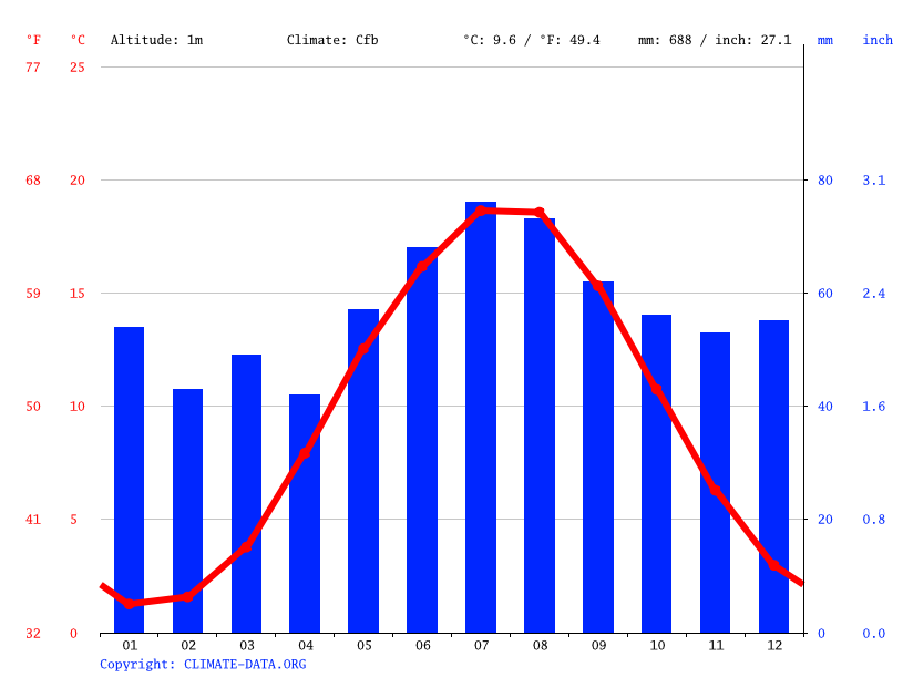 Climate graph // Weather by Month, Wolgast