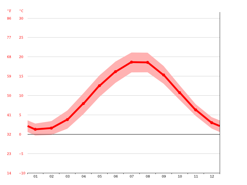 average temperature, Wolgast