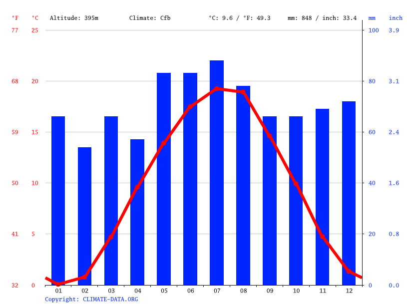 Climate graph // Weather by Month, Abenberg