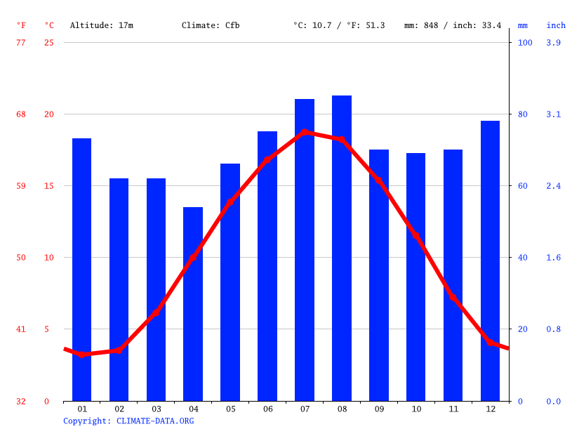 Climate graph // Weather by Month, Kleve