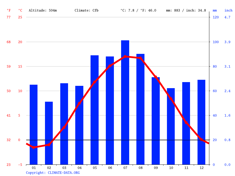Climograph // Weather by Month, Ilmenau