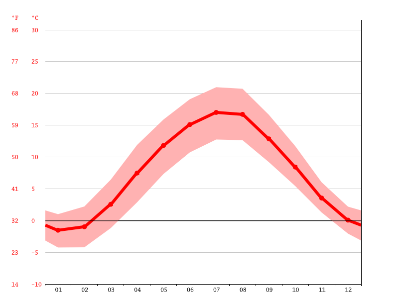 average temperatures, Ilmenau