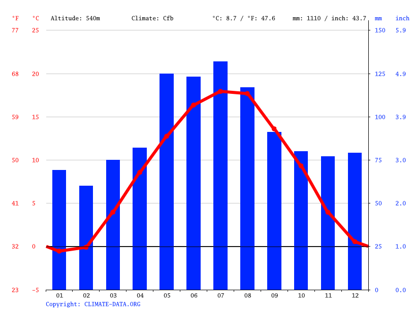Climate graph // Weather by Month, Riedlingen