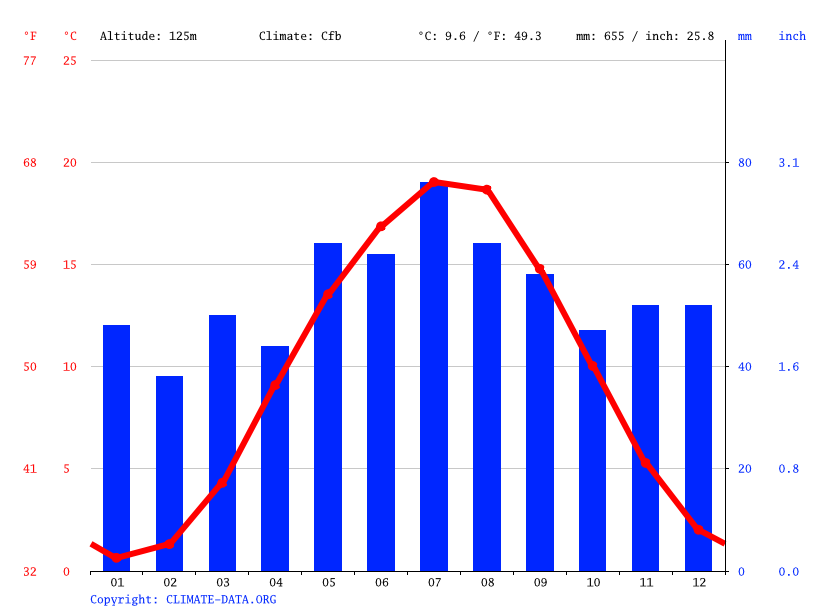 Climate graph // Weather by Month, Lutherstadt Eisleben
