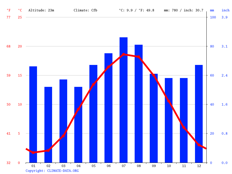 Climate graph // Weather by Month, Glinde