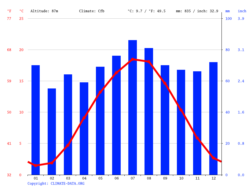 Climate graph // Weather by Month, Elze