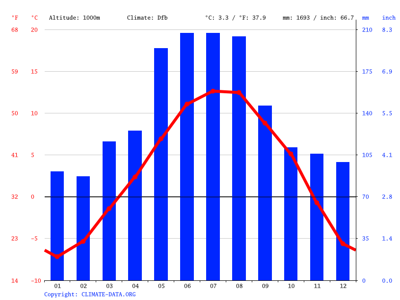 Climate graph // Weather by Month, Ehrwald