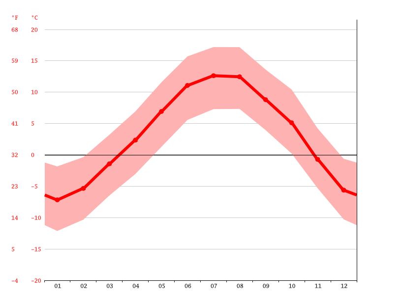 average temperature, Ehrwald